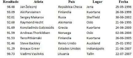 Historia de los récords mundiales del lanzamiento de la jabalina (varones)