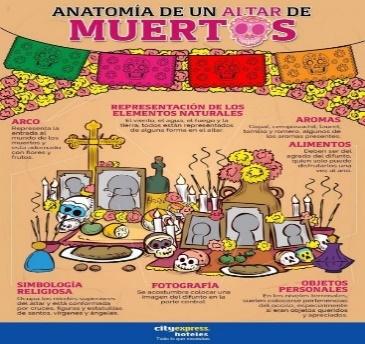 Infografía de un altar de muertos