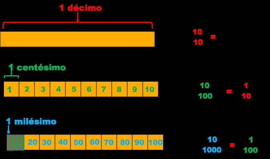 centésimos | matematicas para ti